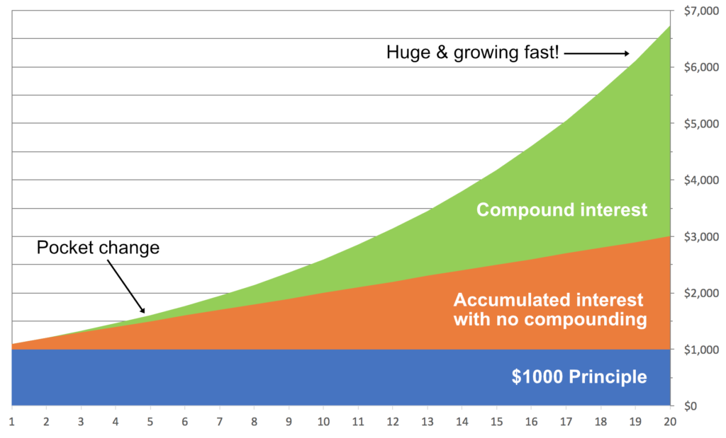 Chart showing accumulated 10% interest on $1000 principle over 20 years. Simple interest adds $2000 to savings. Compound interest adds only pocket change in the early years, but a huge and fast-growing amount at the end--more than an additional $3500.